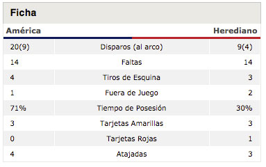 stats-america-herediano