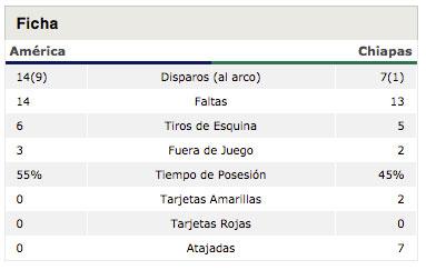 Un tiro a puerta, un gol. Es la vida de Muñoz últimamente.