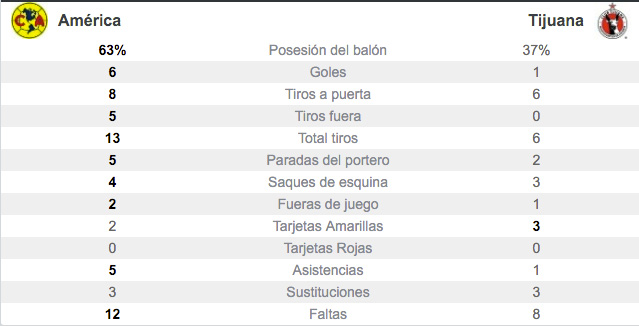 stats-club-america-vs-xolos